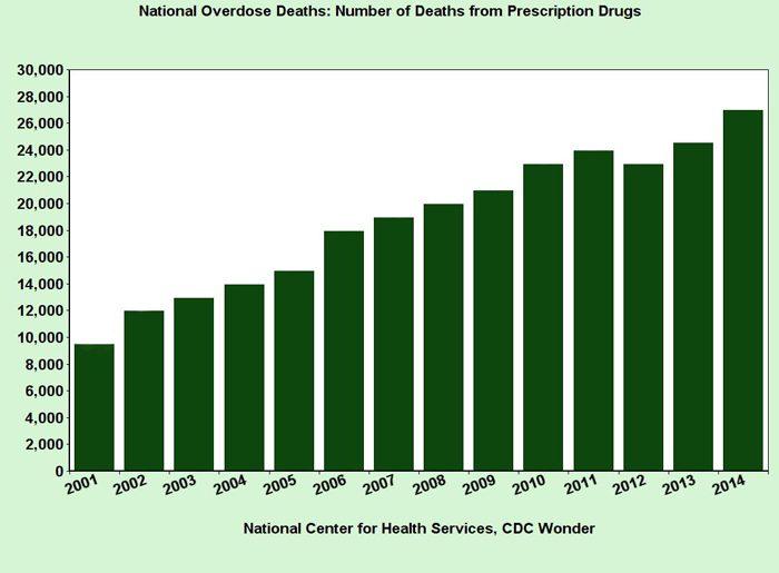 prescription drug abuse bill - bar chart - ranch at dove tree